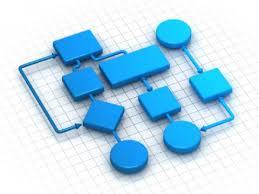 آموزش فرآیندنویسی و تدوین شاخص های فرآیندی و ارزیابی عملکرد